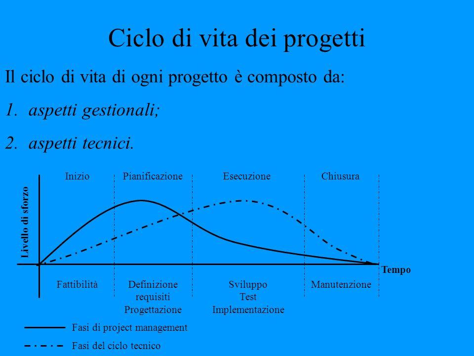 Ciclo di vita dei progetti