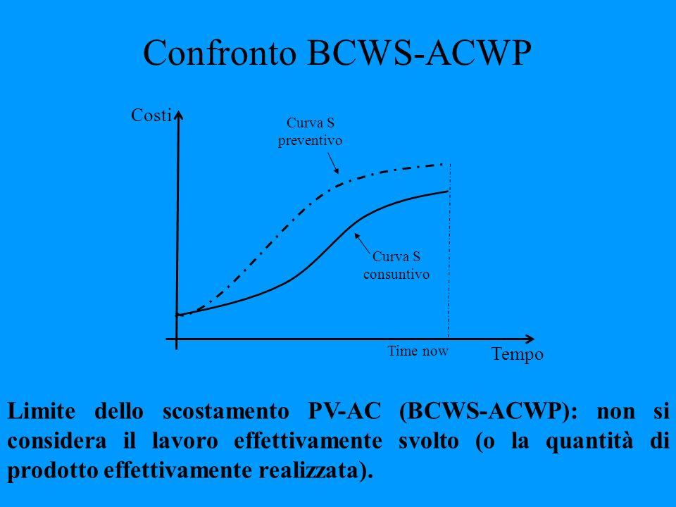 Confronto BCWS-ACWP Tempo. Costi. Time now. Curva S consuntivo. Curva S preventivo.