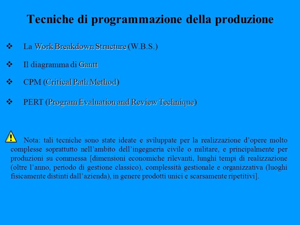 Tecniche di programmazione della produzione