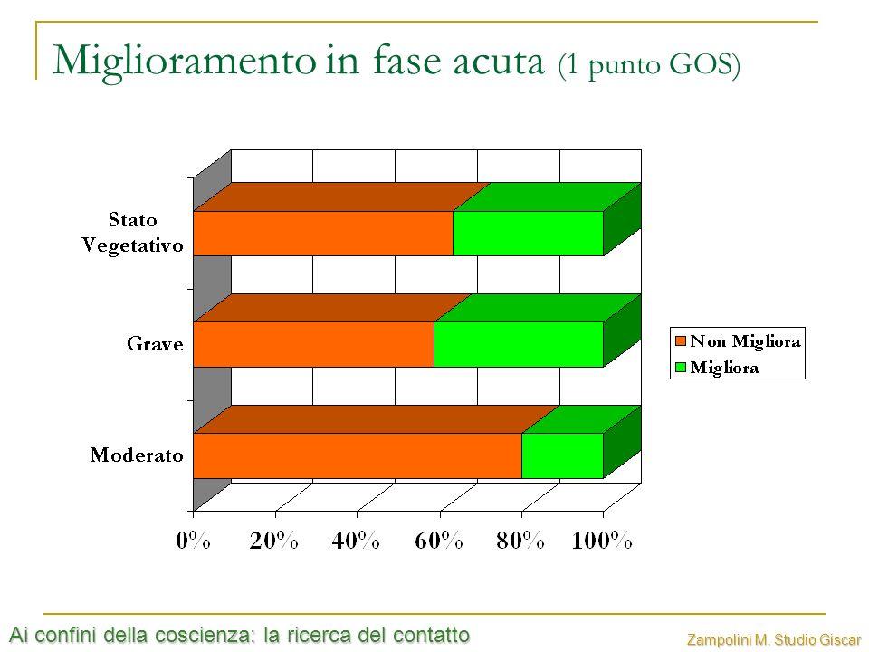 Miglioramento in fase acuta (1 punto GOS)