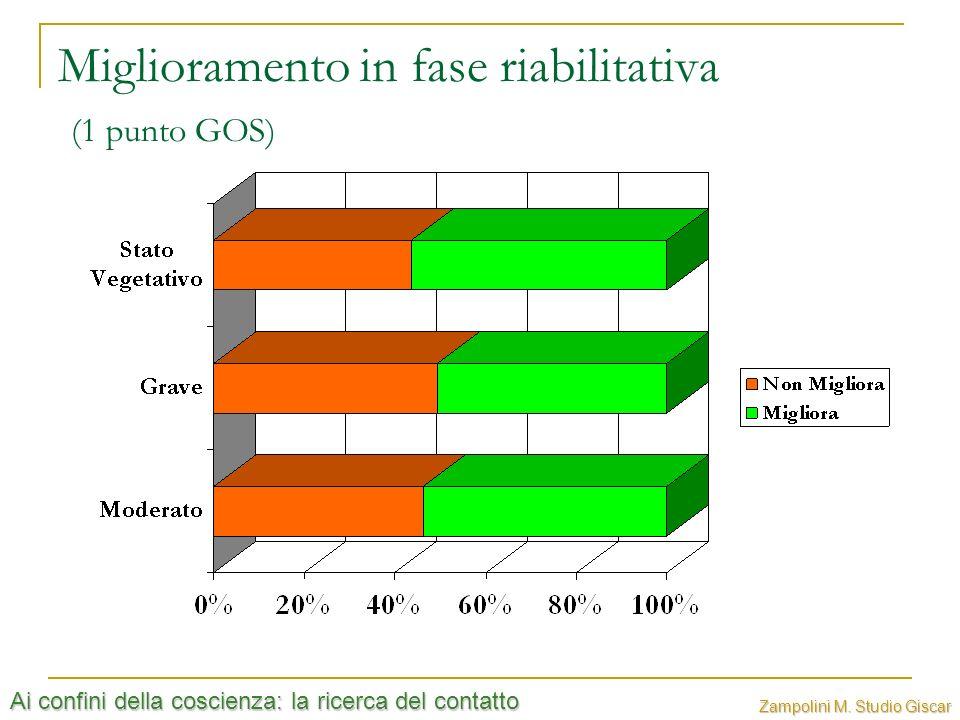 Miglioramento in fase riabilitativa (1 punto GOS)