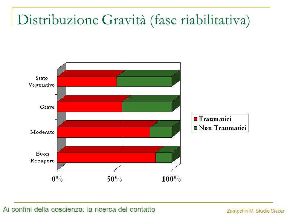 Distribuzione Gravità (fase riabilitativa)