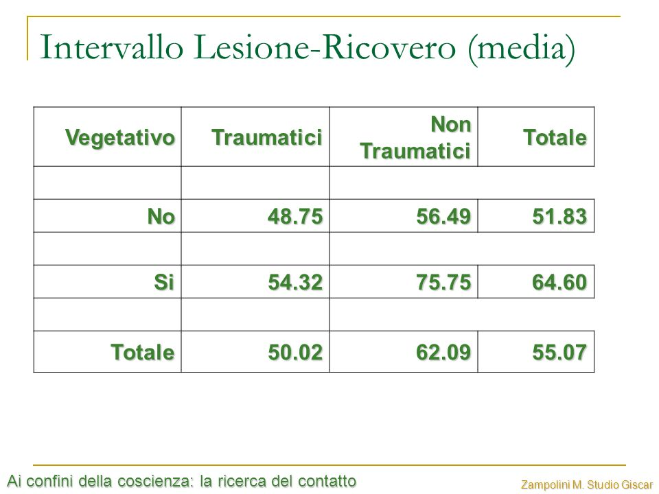 Intervallo Lesione-Ricovero (media)