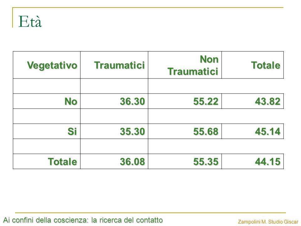Età Vegetativo Traumatici Non Traumatici Totale No 36.30 55.22 43.82