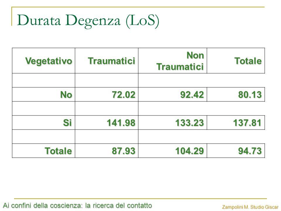 Durata Degenza (LoS) Vegetativo Traumatici Non Traumatici Totale No