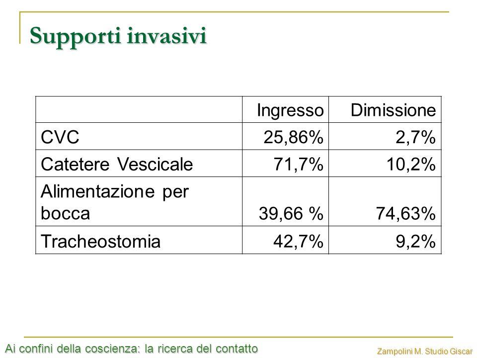 Supporti invasivi CVC Catetere Vescicale Alimentazione per bocca