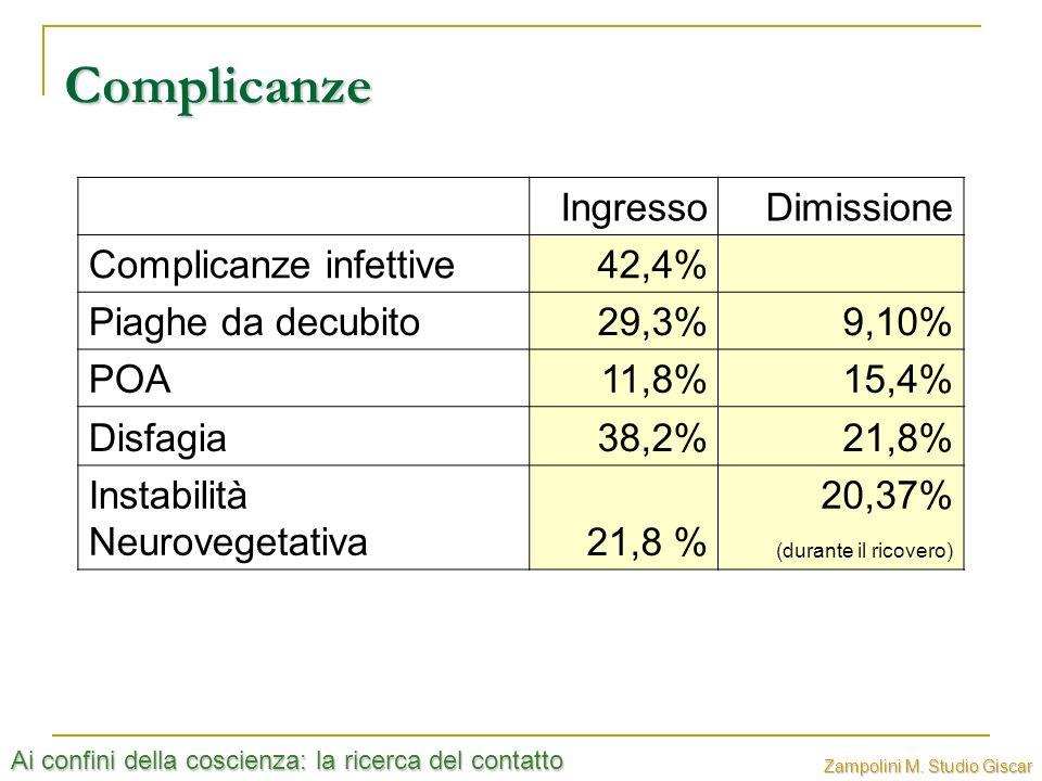 Complicanze Ingresso Dimissione Complicanze infettive 42,4%