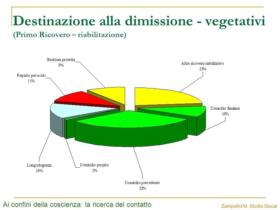 Destinazione alla dimissione - vegetativi (Primo Ricovero – riabilitazione)