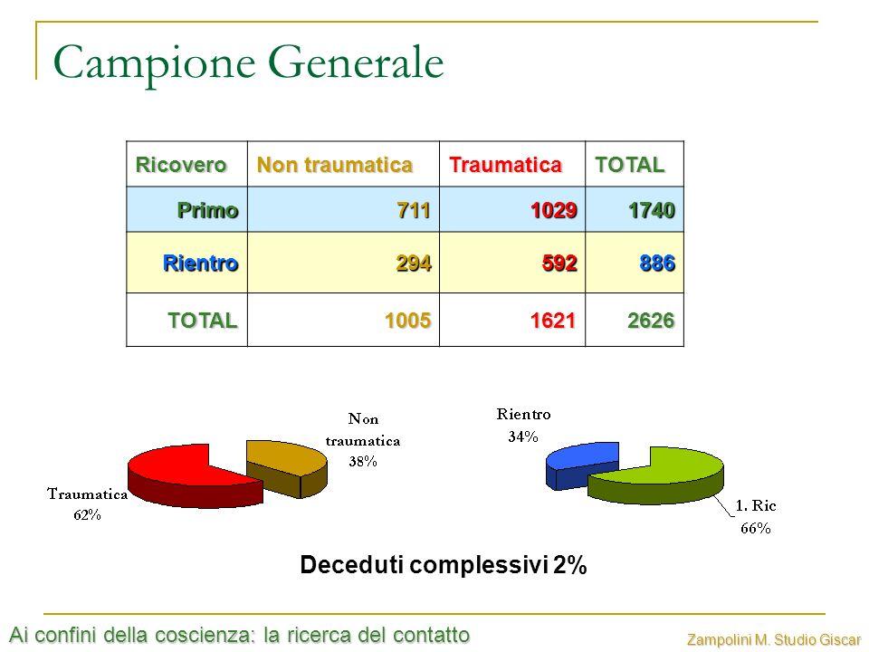 Campione Generale Deceduti complessivi 2% Ricovero Non traumatica