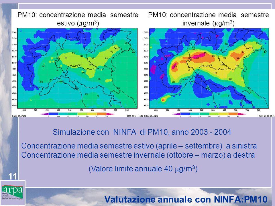 Valutazione annuale con NINFA:PM10
