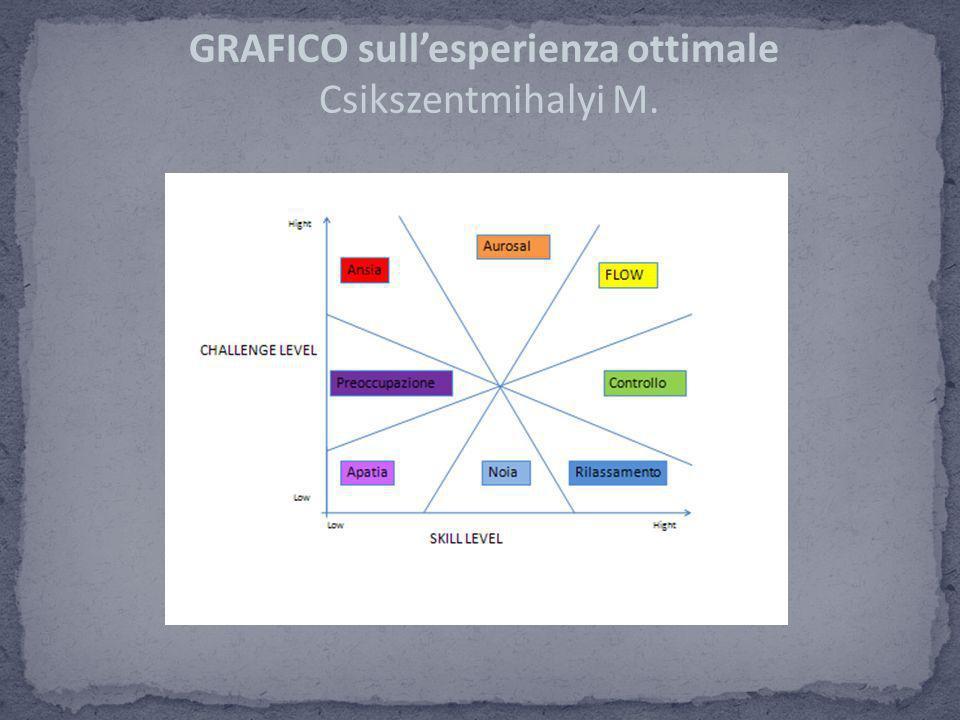 GRAFICO sull'esperienza ottimale Csikszentmihalyi M.