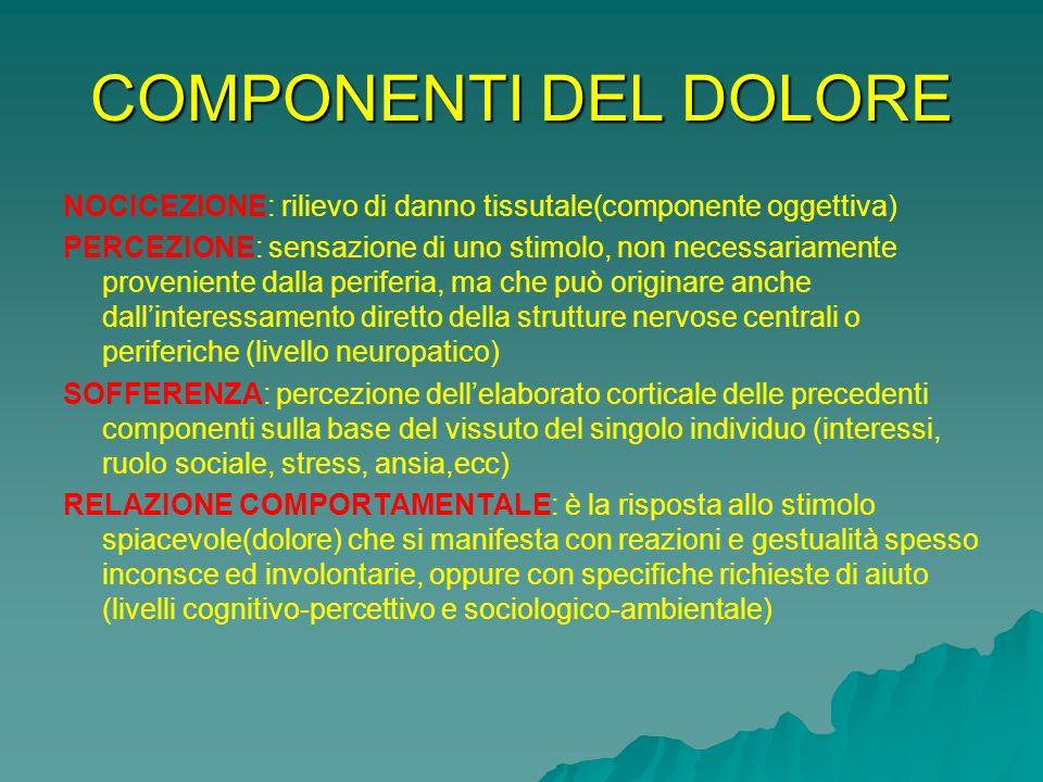 COMPONENTI DEL DOLORE NOCICEZIONE: rilievo di danno tissutale(componente oggettiva)
