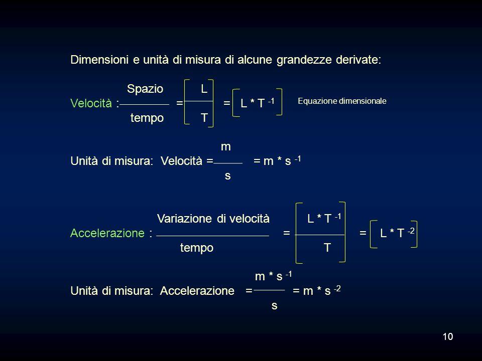 Dimensioni e unità di misura di alcune grandezze derivate: