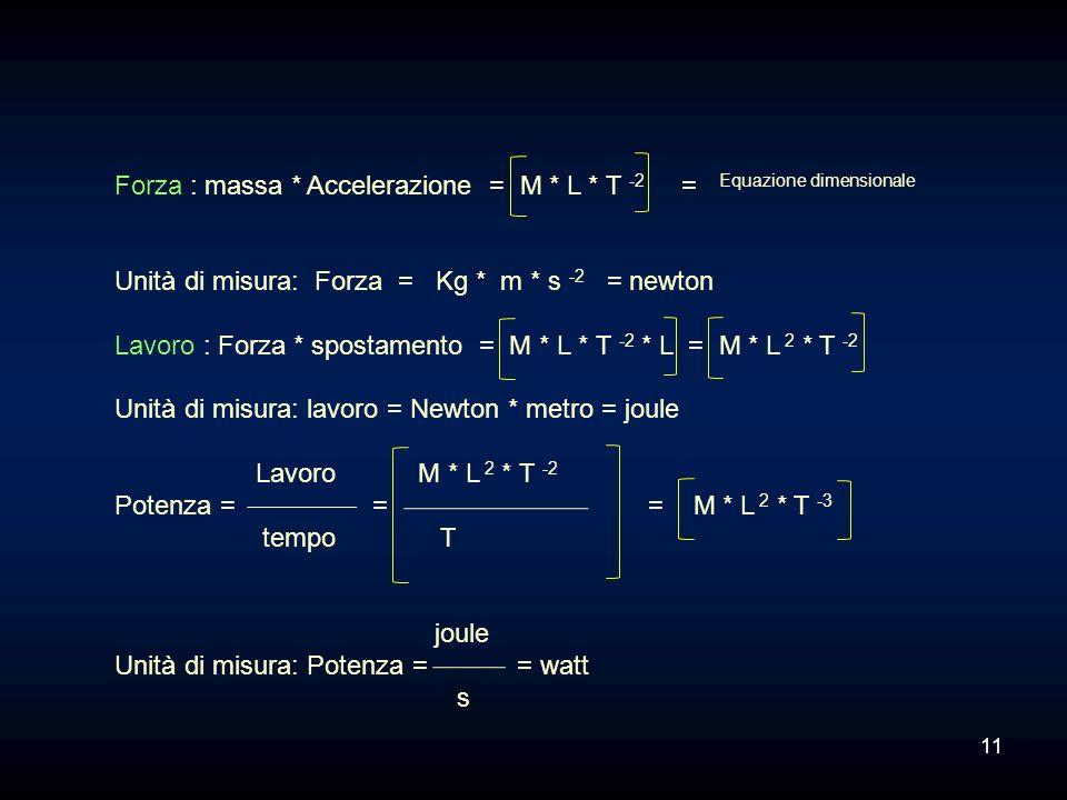 Forza : massa * Accelerazione = M * L * T -2 = Equazione dimensionale