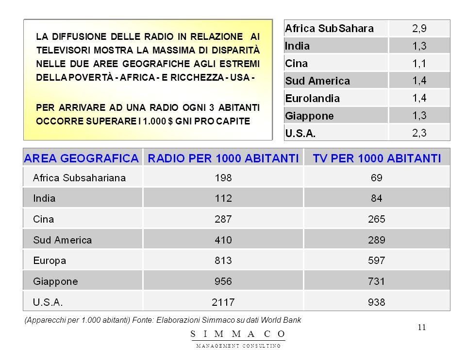 LA DIFFUSIONE DELLE RADIO IN RELAZIONE AI TELEVISORI MOSTRA LA MASSIMA DI DISPARITÀ NELLE DUE AREE GEOGRAFICHE AGLI ESTREMI DELLA POVERTÀ - AFRICA - E RICCHEZZA - USA -