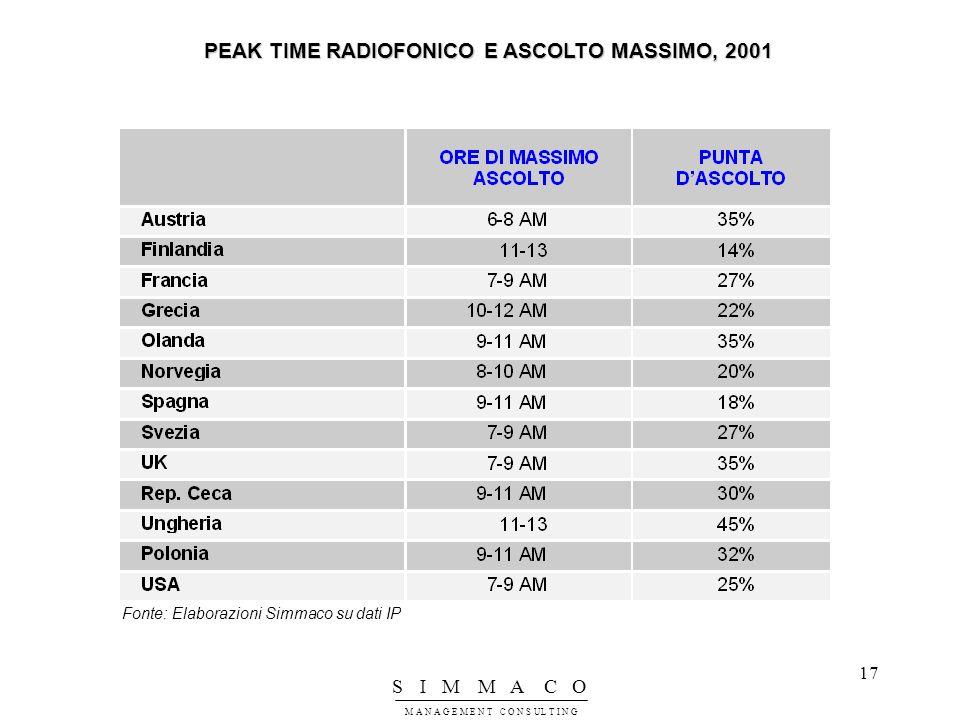 PEAK TIME RADIOFONICO E ASCOLTO MASSIMO, 2001
