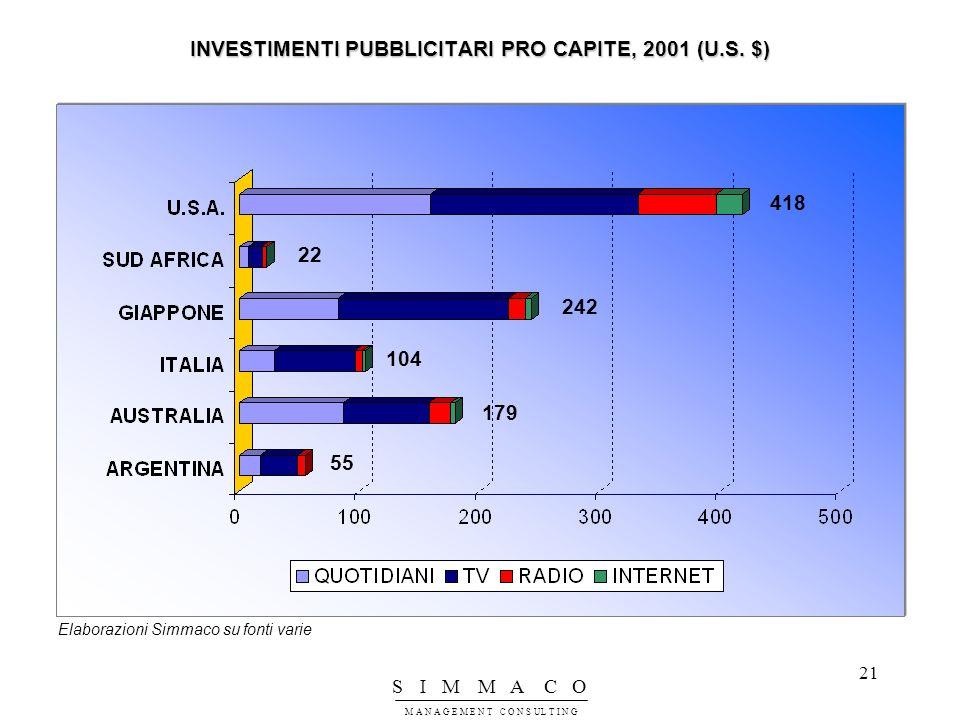 INVESTIMENTI PUBBLICITARI PRO CAPITE, 2001 (U.S. $)