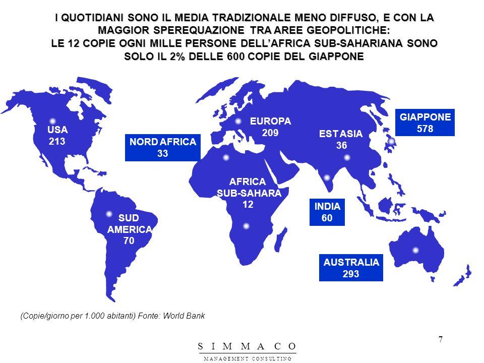 I QUOTIDIANI SONO IL MEDIA TRADIZIONALE MENO DIFFUSO, E CON LA MAGGIOR SPEREQUAZIONE TRA AREE GEOPOLITICHE: LE 12 COPIE OGNI MILLE PERSONE DELL'AFRICA SUB-SAHARIANA SONO SOLO IL 2% DELLE 600 COPIE DEL GIAPPONE