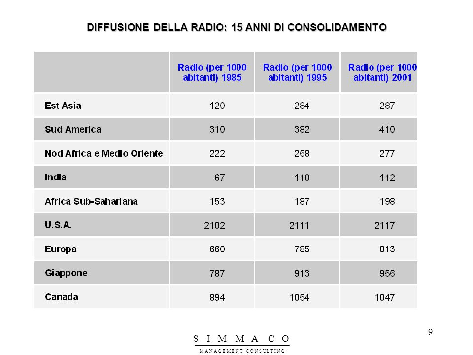 DIFFUSIONE DELLA RADIO: 15 ANNI DI CONSOLIDAMENTO