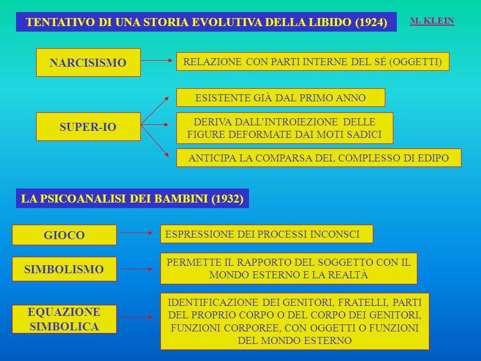 TENTATIVO DI UNA STORIA EVOLUTIVA DELLA LIBIDO (1924)