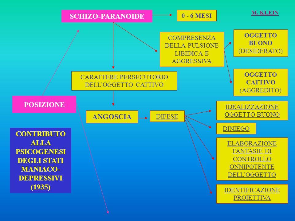 CONTRIBUTO ALLA PSICOGENESI DEGLI STATI MANIACO-DEPRESSIVI (1935)