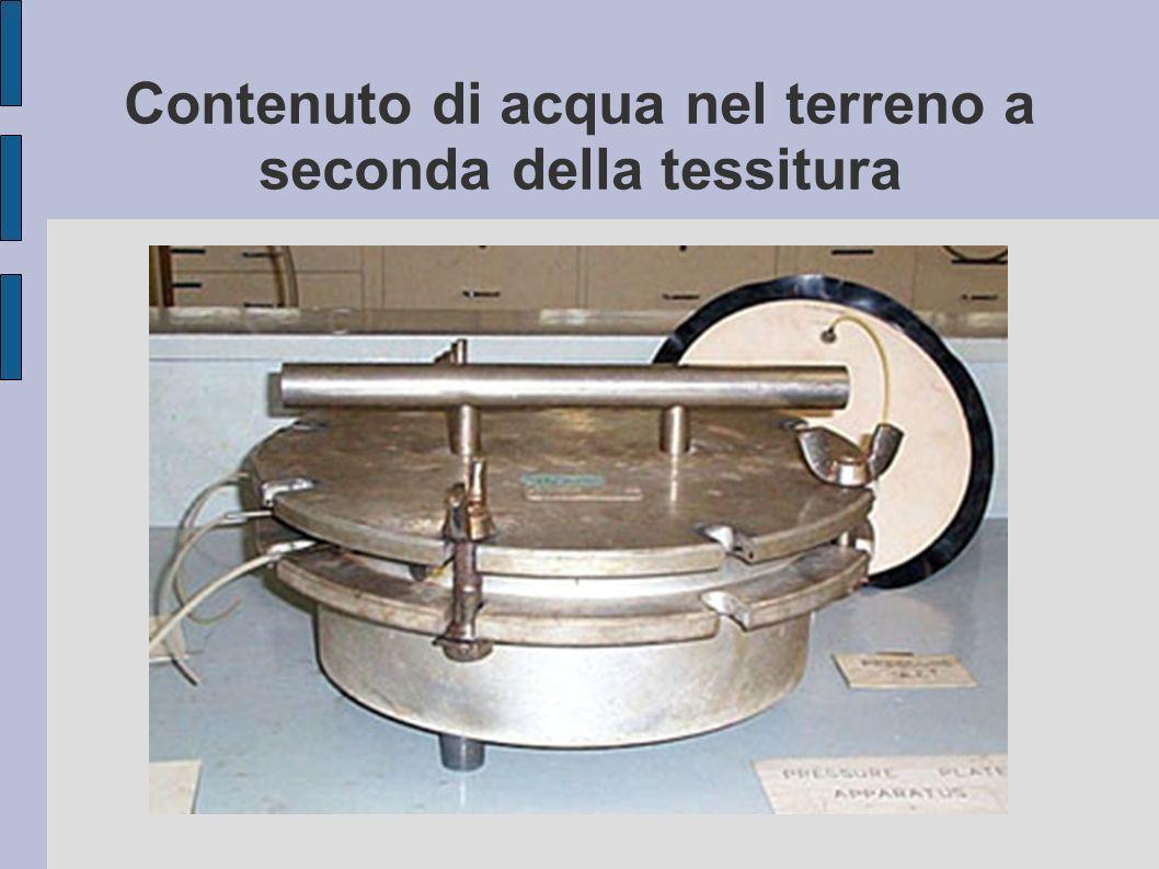 Contenuto di acqua nel terreno a seconda della tessitura