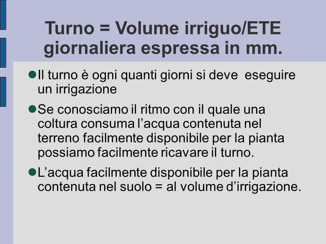 Turno = Volume irriguo/ETE giornaliera espressa in mm.