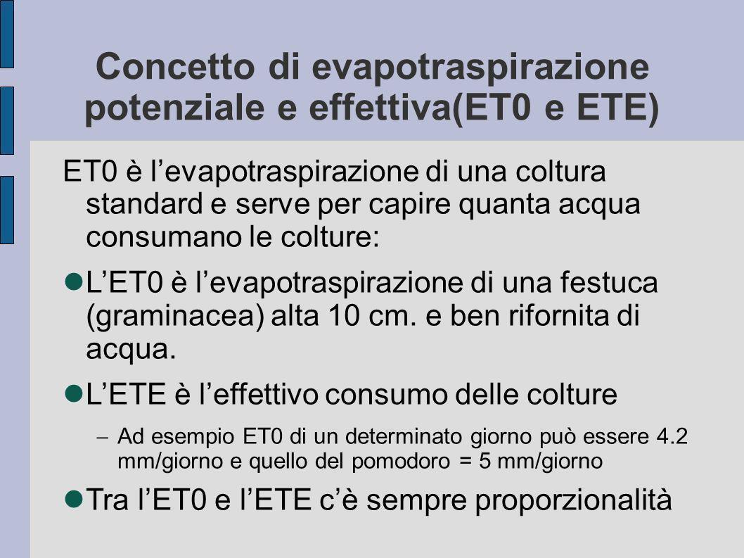 Concetto di evapotraspirazione potenziale e effettiva(ET0 e ETE)