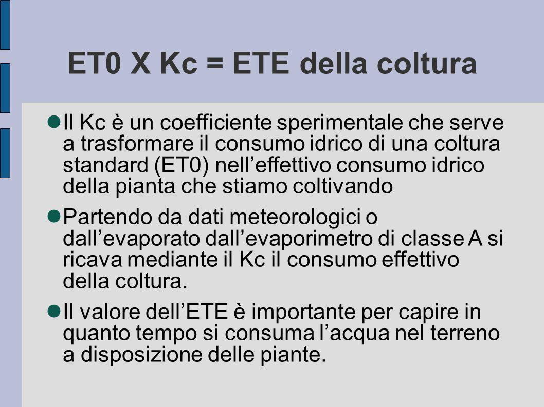 ET0 X Kc = ETE della coltura