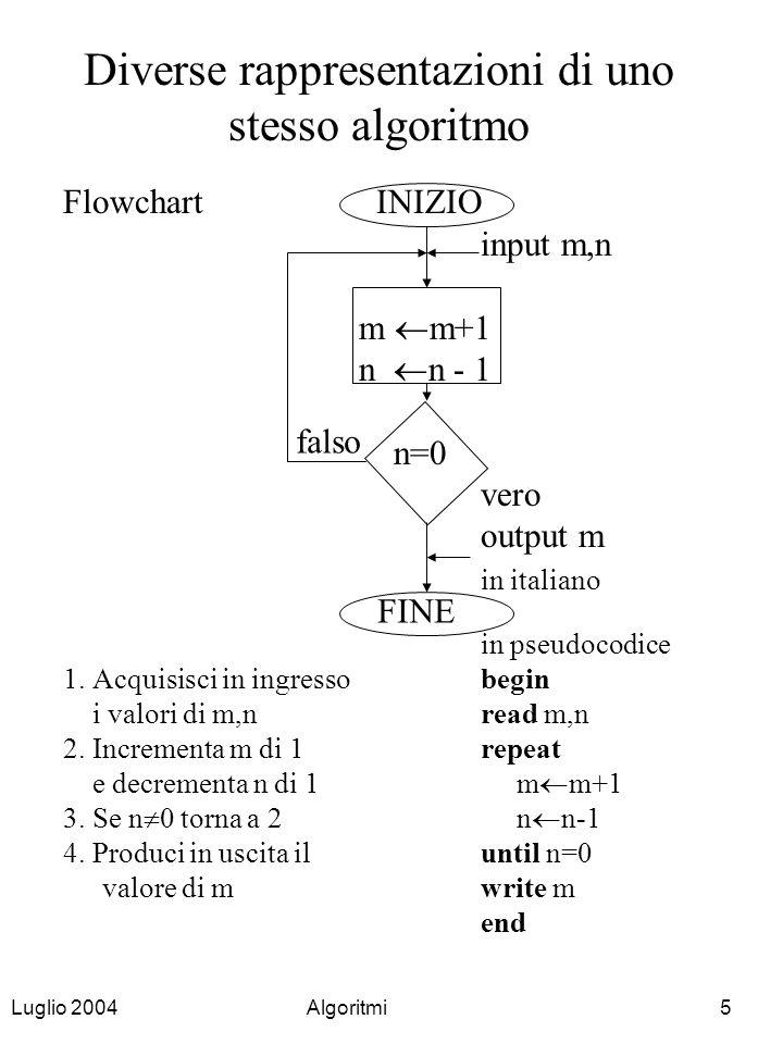 Diverse rappresentazioni di uno stesso algoritmo