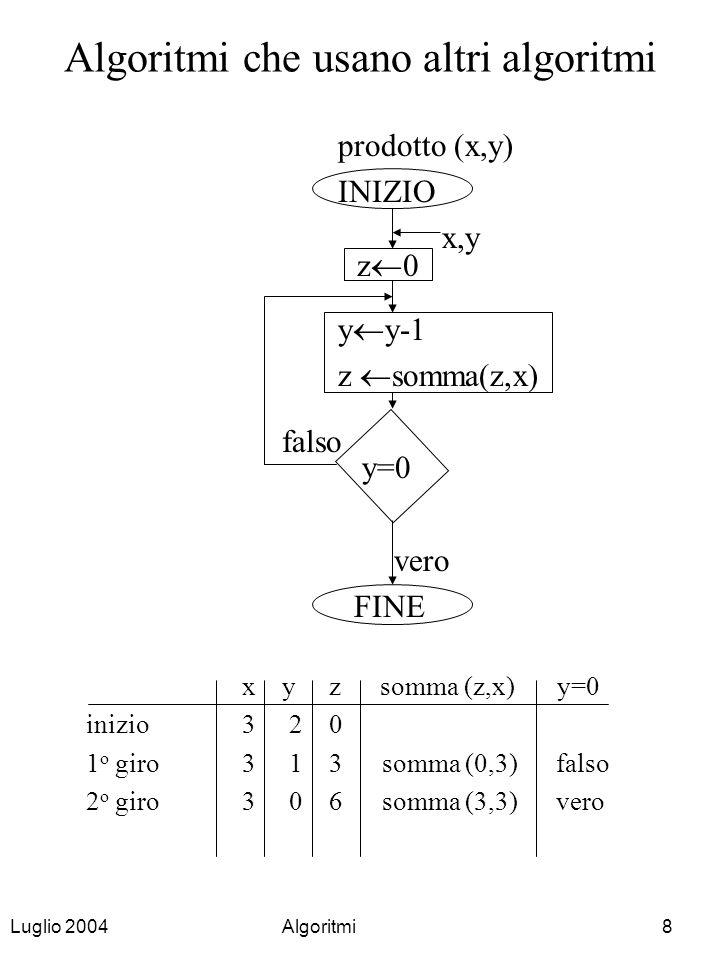 Algoritmi che usano altri algoritmi