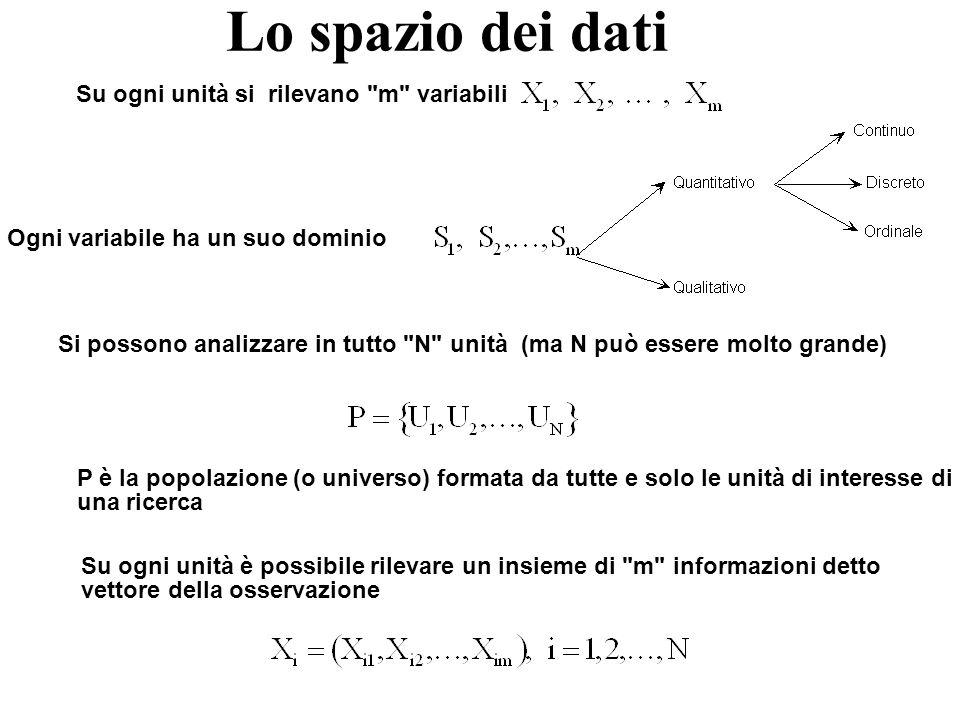 Lo spazio dei dati Su ogni unità si rilevano m variabili