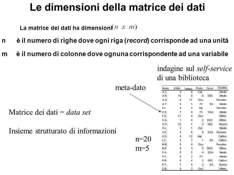Le dimensioni della matrice dei dati
