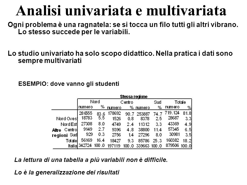 Analisi univariata e multivariata