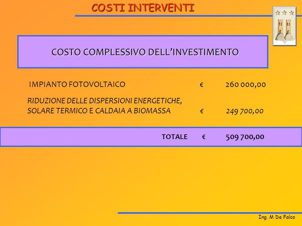 COSTO COMPLESSIVO DELL'INVESTIMENTO