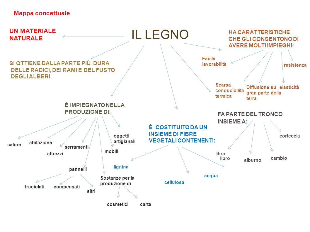 IL LEGNO Mappa concettuale UN MATERIALE NATURALE