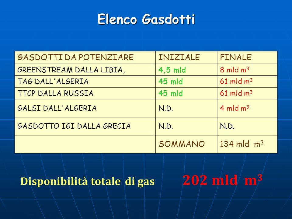 Elenco Gasdotti Disponibilità totale di gas 202 mld m3