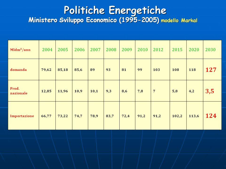 Politiche Energetiche Ministero Sviluppo Economico (1995-2005) modello Markal