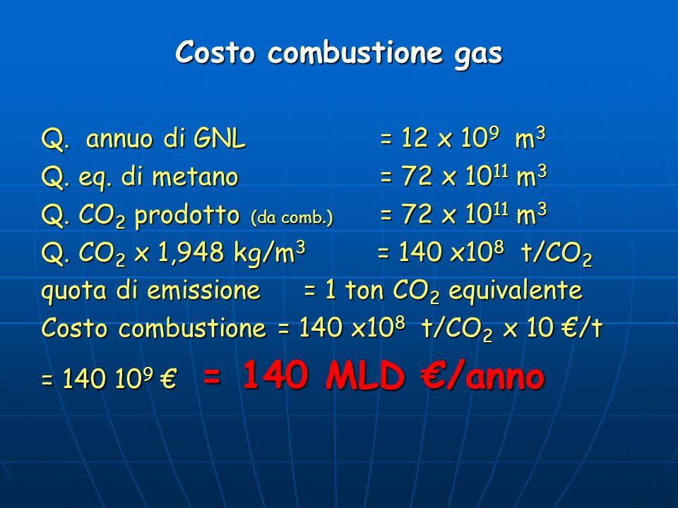 Costo combustione gas Q. annuo di GNL = 12 x 109 m3