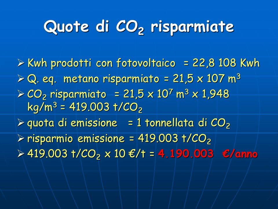 Quote di CO2 risparmiate