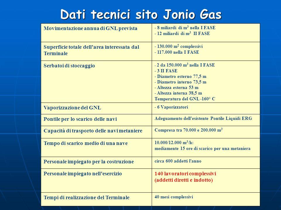 Dati tecnici sito Jonio Gas
