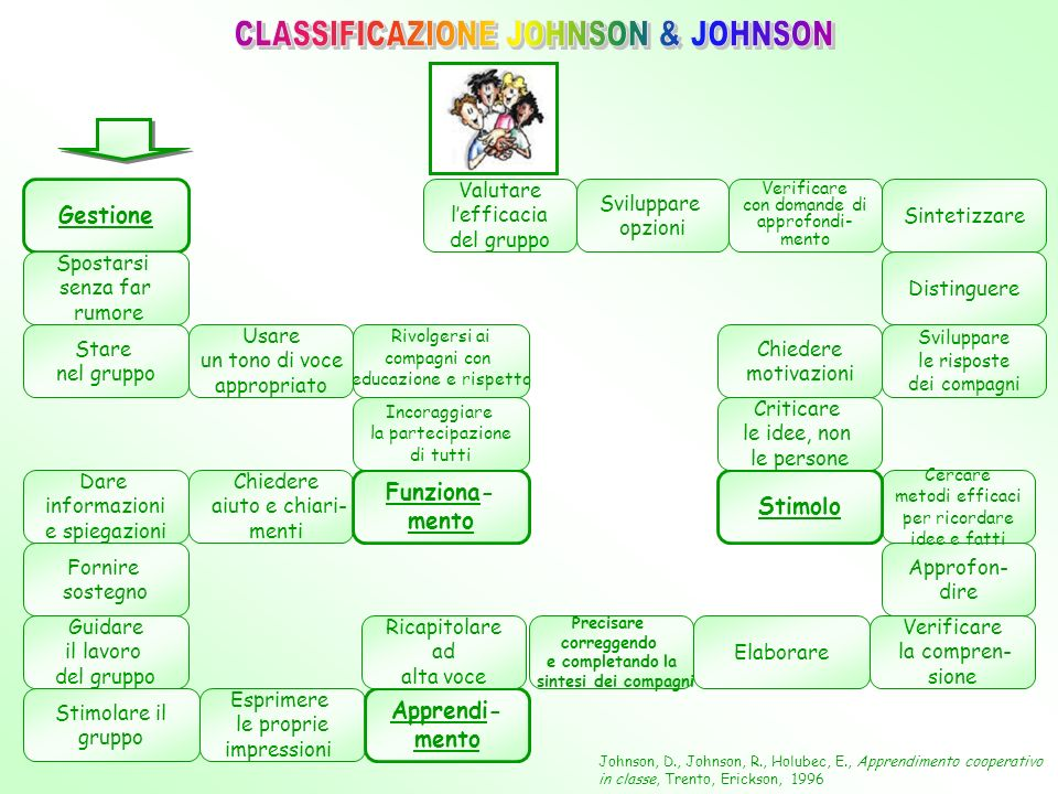 CLASSIFICAZIONE JOHNSON & JOHNSON