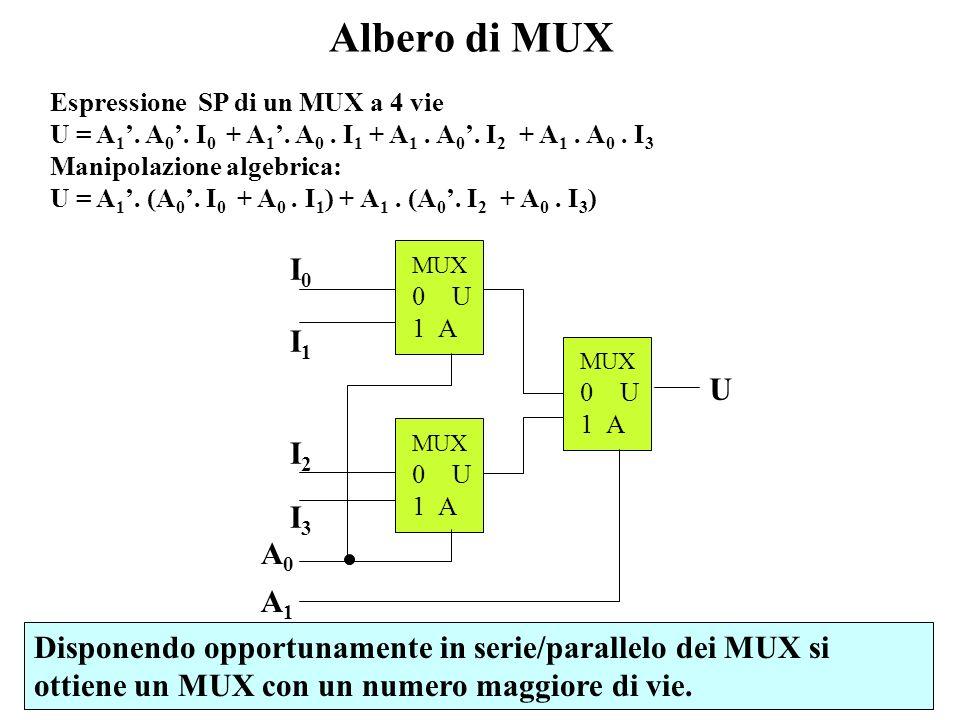 Albero di MUX Espressione SP di un MUX a 4 vie. U = A1'. A0'. I0 + A1'. A0 . I1 + A1 . A0'. I2 + A1 . A0 . I3.