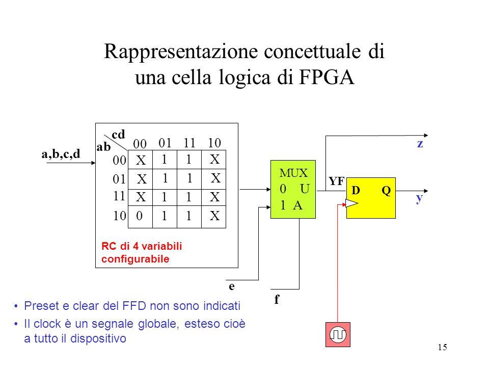 Rappresentazione concettuale di una cella logica di FPGA