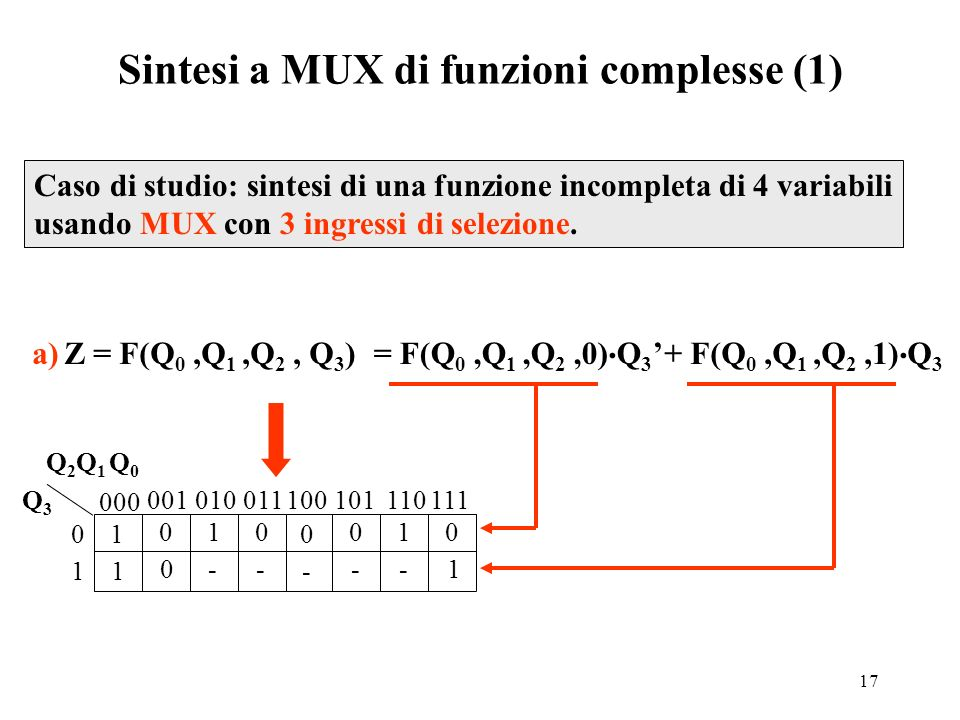 Sintesi a MUX di funzioni complesse (1)
