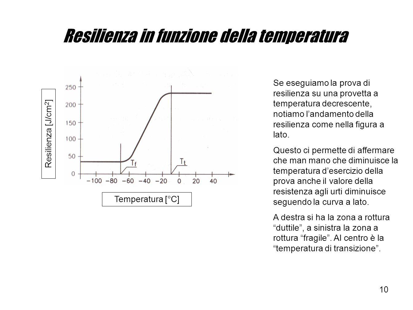 Resilienza in funzione della temperatura
