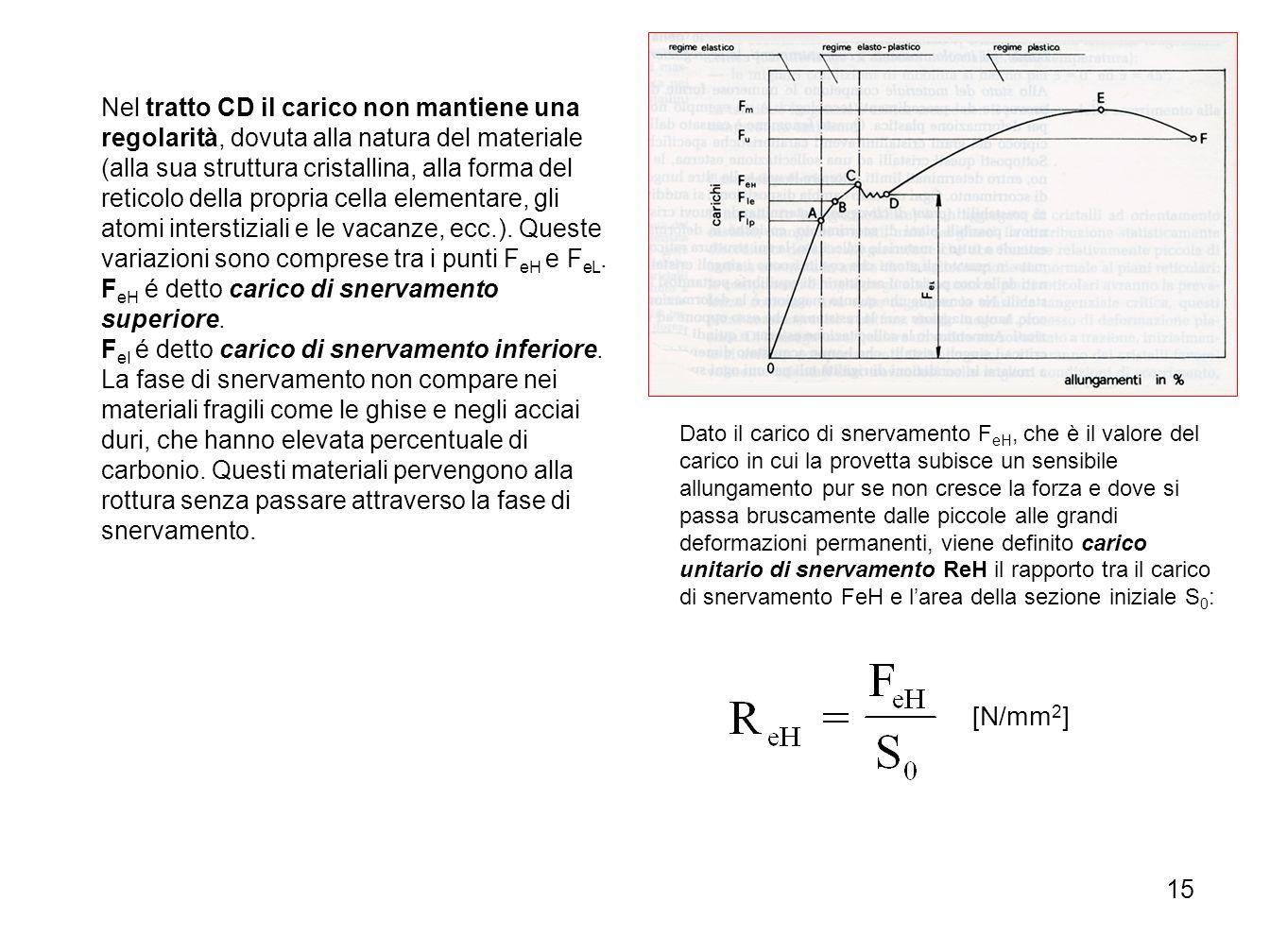 Nel tratto CD il carico non mantiene una regolarità, dovuta alla natura del materiale (alla sua struttura cristallina, alla forma del reticolo della propria cella elementare, gli atomi interstiziali e le vacanze, ecc.). Queste variazioni sono comprese tra i punti FeH e FeL.