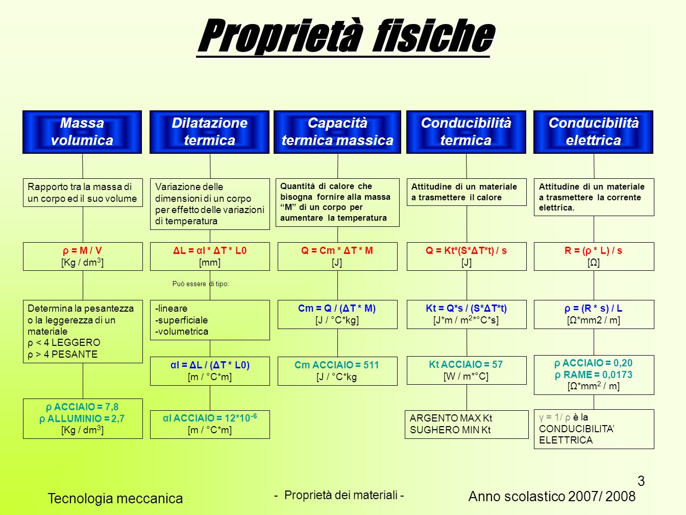 Capacità termica massica Conducibilità termica Conducibilità elettrica