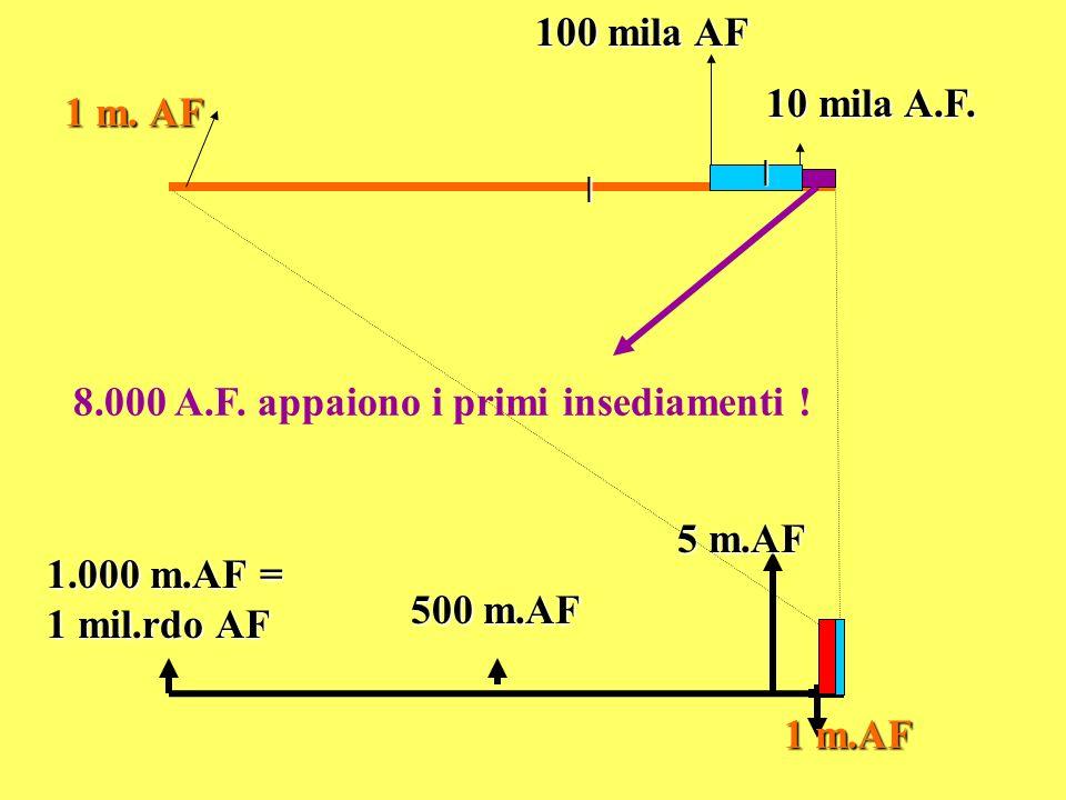 8.000 A.F. appaiono i primi insediamenti !