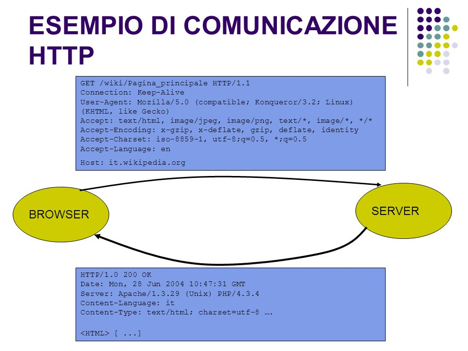 ESEMPIO DI COMUNICAZIONE HTTP